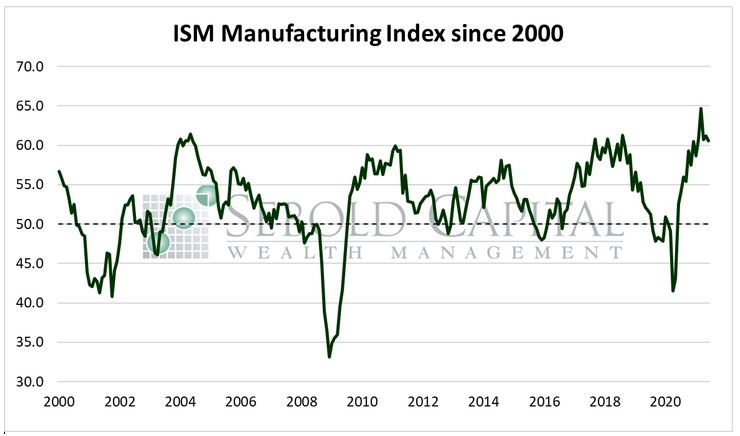 ISM Manufacturing 2000