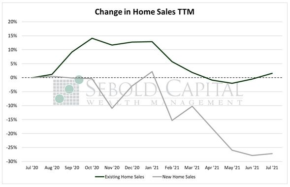 Change in Home Sales