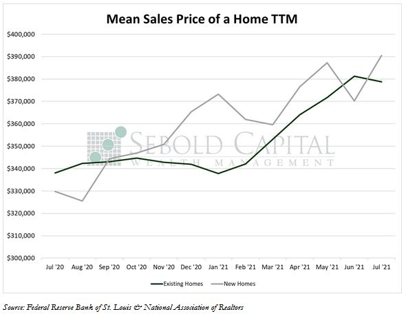 Mean Sales Price