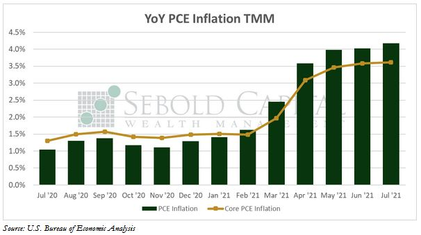 YoY PCE Inflation